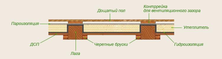Утепление пола в деревянном доме снизу своими руками 2