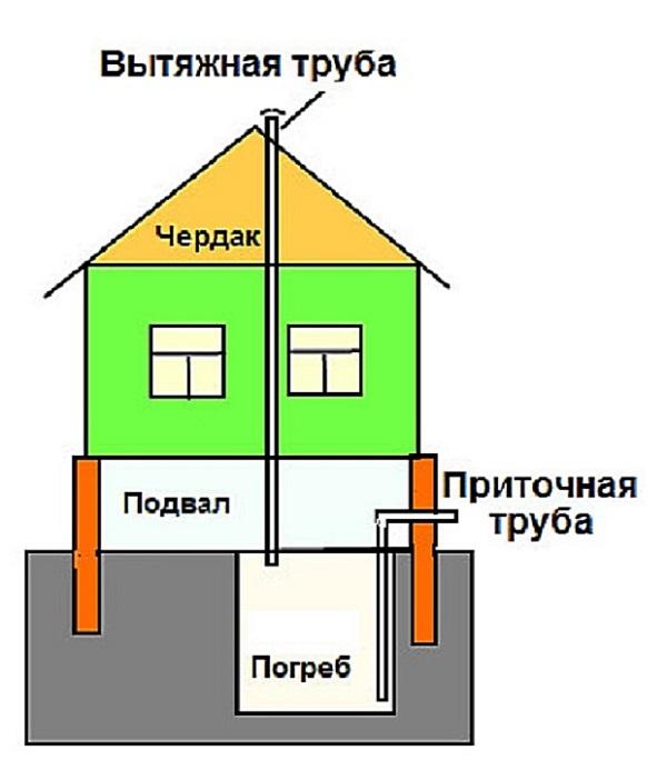 Вентиляция цокольного этажа в частном доме своими руками схема 61